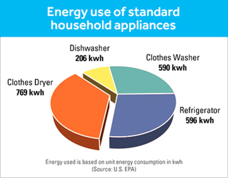 Energy Start Pie Chart Electronic House