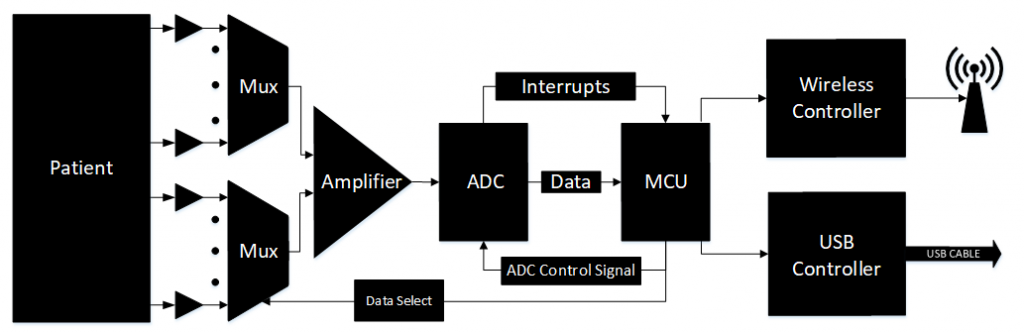PSoC – Design and Implementation of a 12 Lead Portable ECG 16