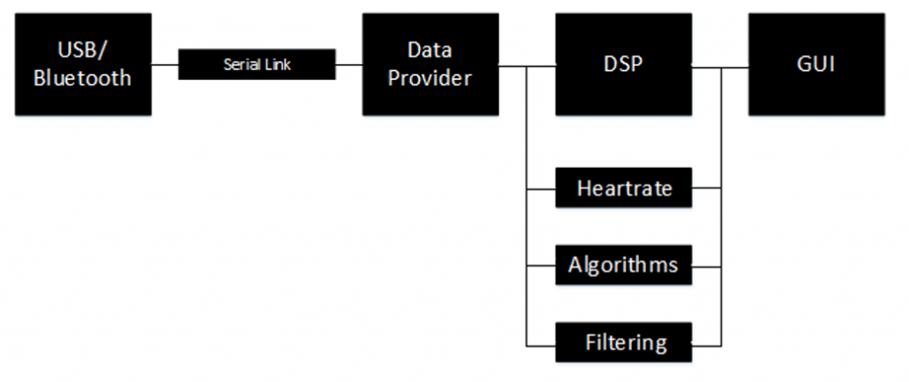 PSoC – Design and Implementation of a 12 Lead Portable ECG 17