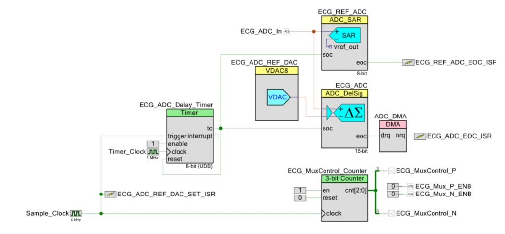 PSoC – Design and Implementation of a 12 Lead Portable ECG 29