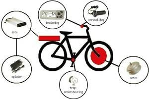 Elektrische fiets onderdelen