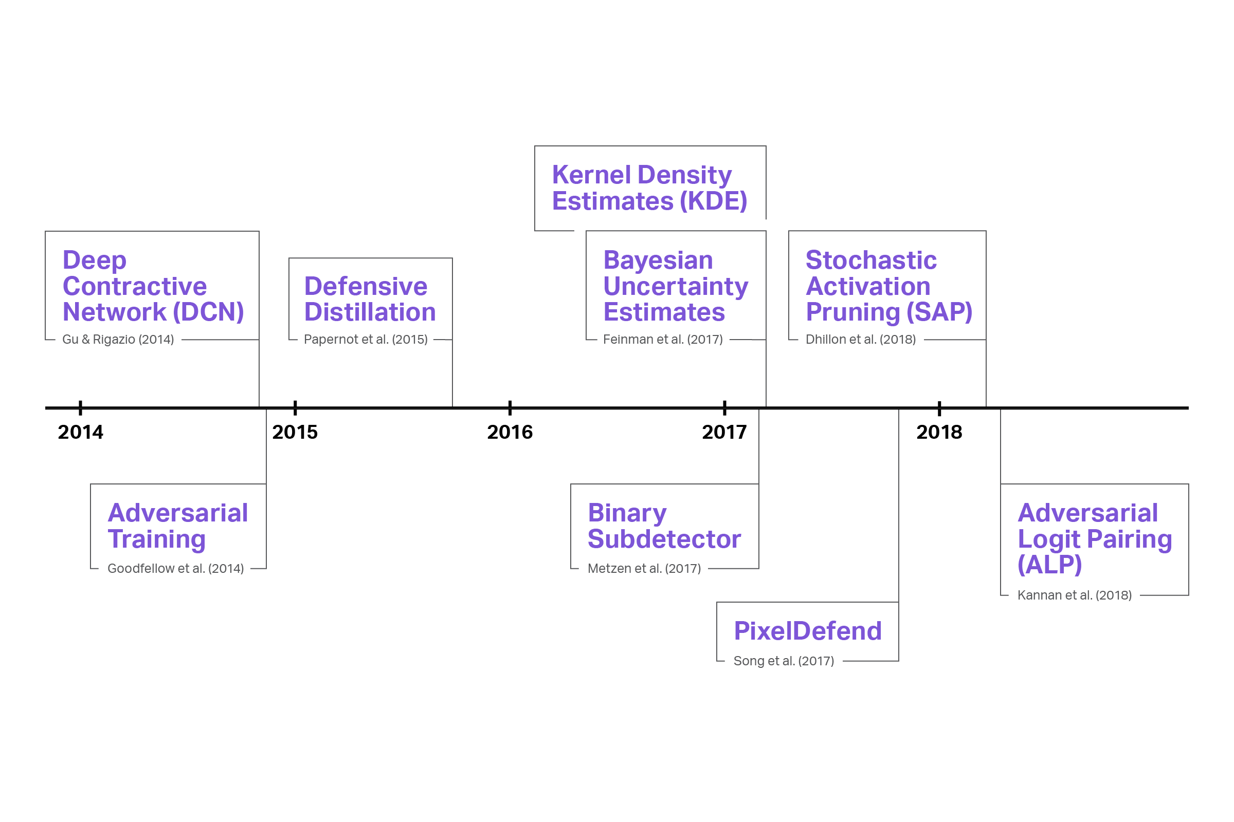 Adversarial Defense Timeline