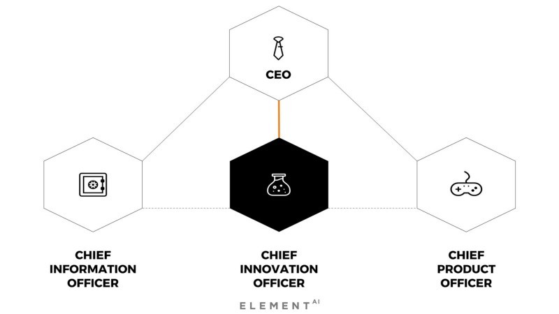 Operating Triangle with Chief Innovation Officer