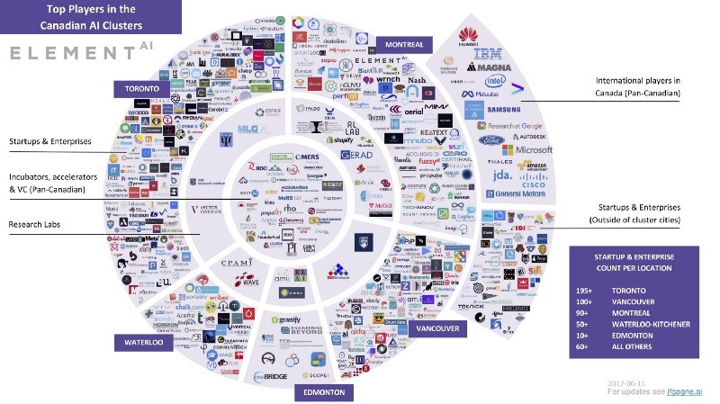 Mapping the Canadian AI ecosystem
