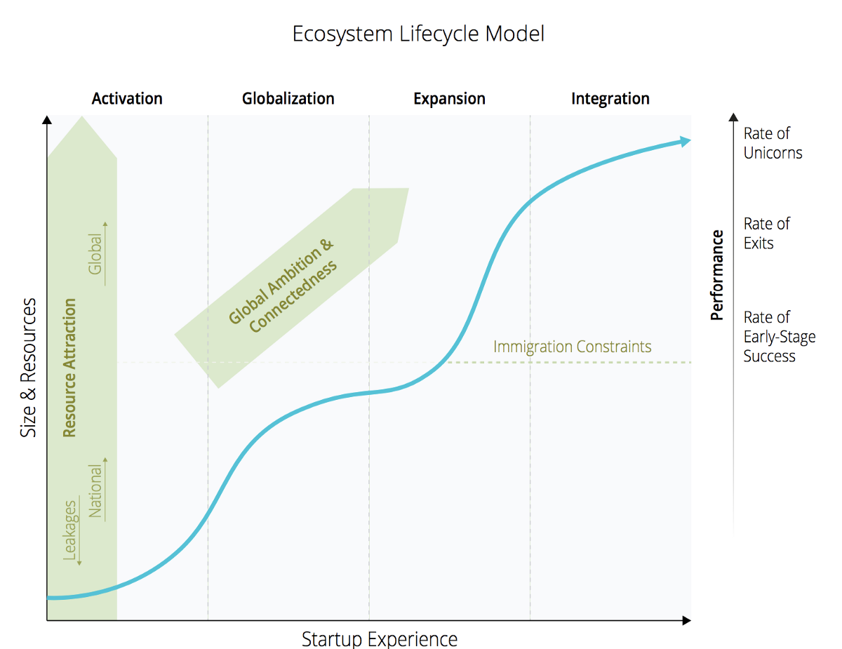 Ecosystem Lifecycle Model