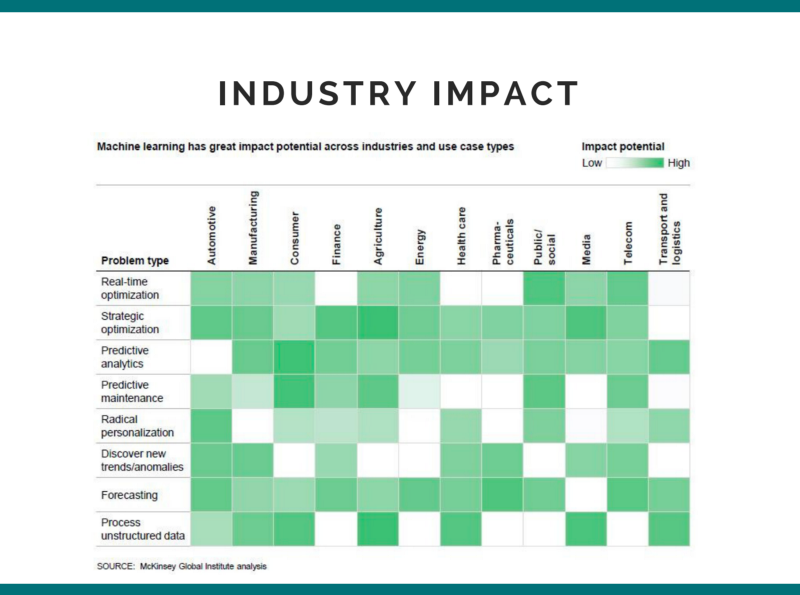 Industry Impact of AI
