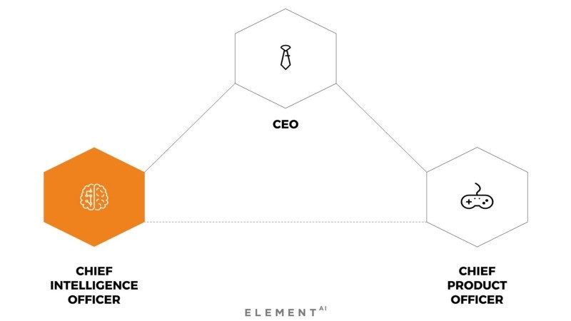 Operating Triangle with Chief Intelligence Officer