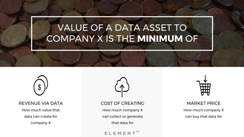 Value of Data Assets