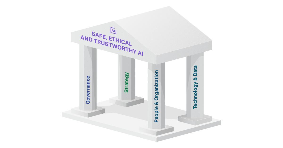 Adopting safe, ethical, and trustworthy AI.