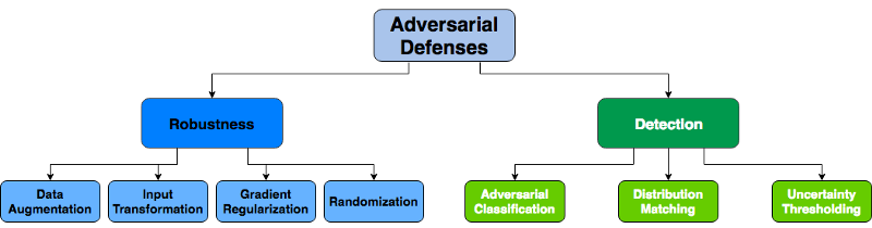 Adversarial Defenses
