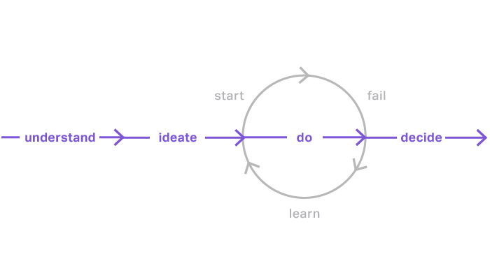 Ideation cycle