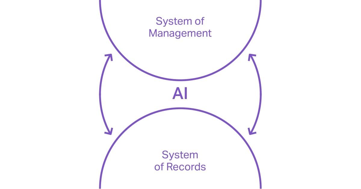 The seamless integration of AI products.