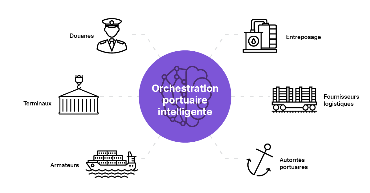 Orchestration portuaire intelligente.