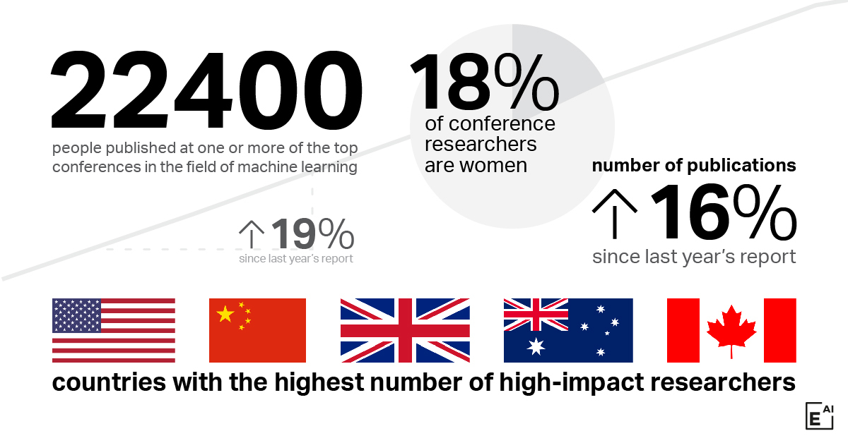Worldwide AI talent pool in numbers.