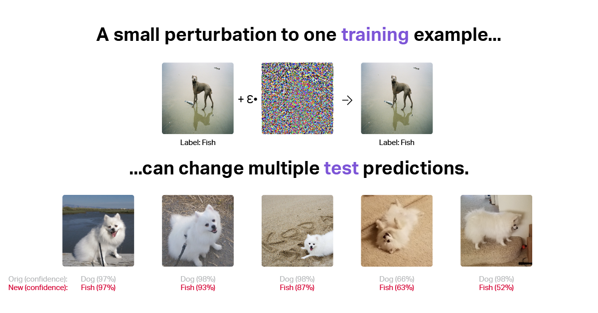 XAI and adversarial machine learning.