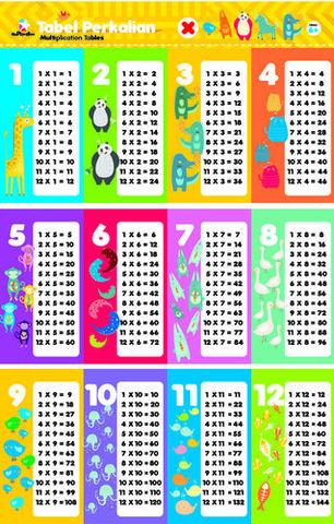2 in 1 Poster pintar: Tabel Perkalian & Pembagian