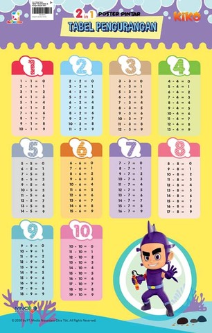 Opredo 2 In 1 Poster Pintar: Tabel Penambahan & Pengurangan Kiko