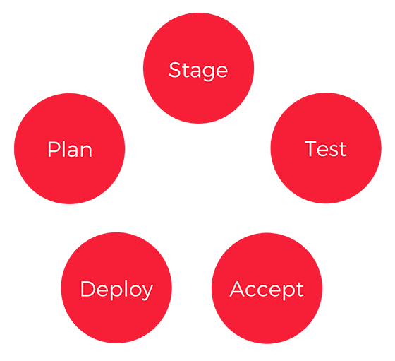 PeopleSoft Continuous Delivery