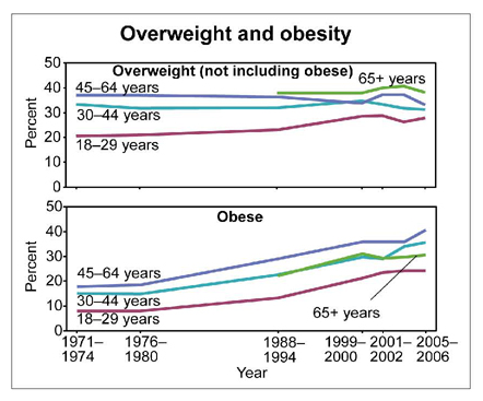 Overweight and Obesity Statistics