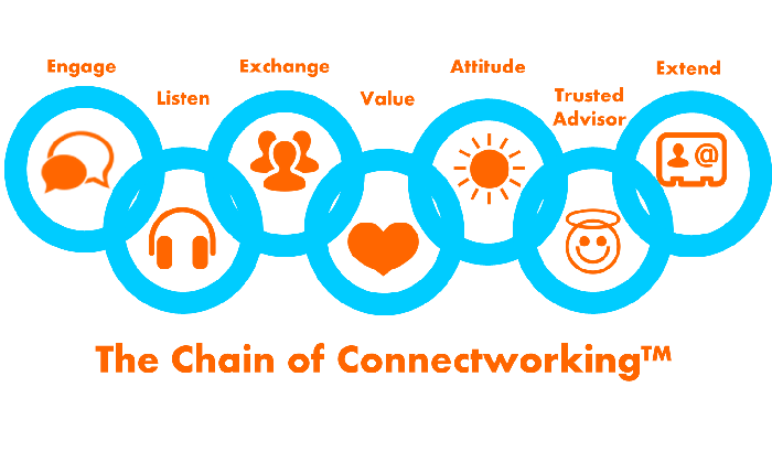 How to ELEVATE Your Connectworking Skills