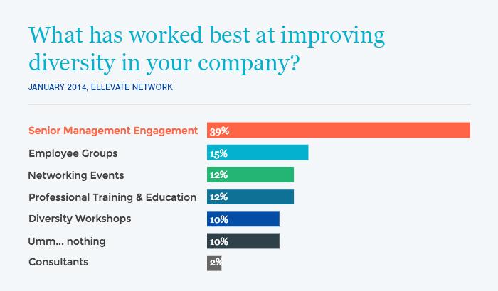 Senior Management Engagement works best to improve company diversity.