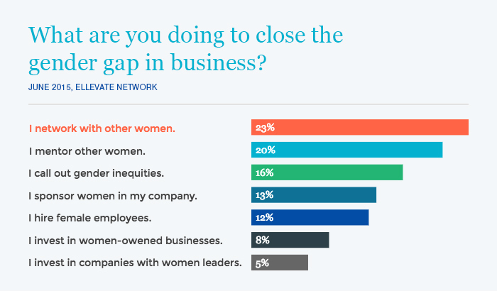Networking, Mentorship, and Sponsorship: What Ellevate Members Do to Close the Gender Gap