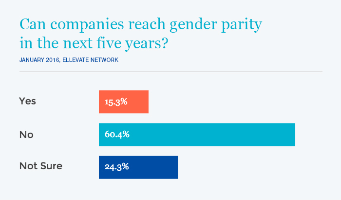 60% of Ellevate Members believe companies can't reach gender parity in five years.