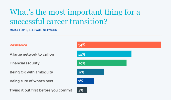 Ellevate members weigh in on the most important things for career transitions