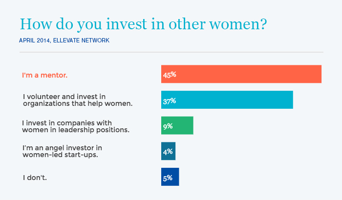 How do Ellevate Members invest in other women?