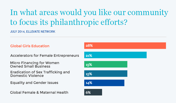 Ellevate Members Agree: We should make the education of girls around the world a priority.