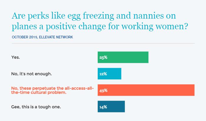 Nearly half of Ellevate Members think negatively of perks like egg freezing.