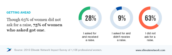 Ellevate Impact Survey: Results from Women Employees