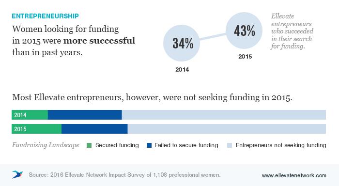 Ellevate Impact Survey: Business Owners
