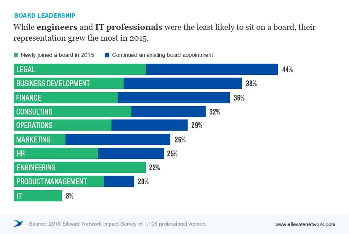 Ellevate Impact Survey: Board Leadership