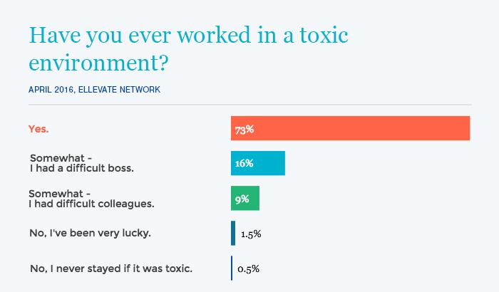 98% of Ellevate members have worked in toxic work environments.