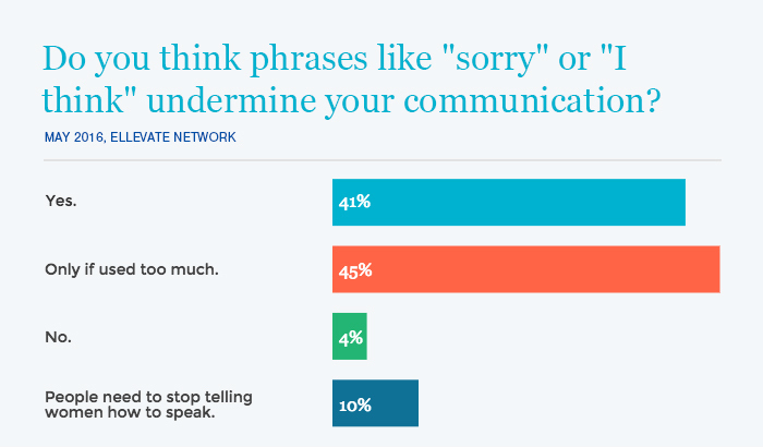 "Do you apologize at work? Most Ellevate members agree saying ""sorry"" can undermine your message."