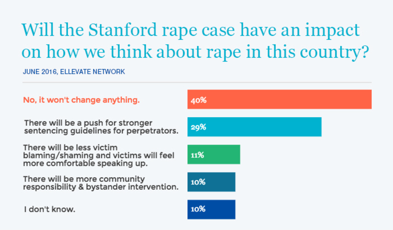40% of Ellevate Members believe the Stanford rape case won't have a long term impact.