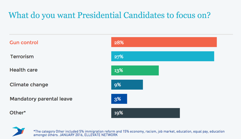 What do you want the Presidential Candidates to focus on?