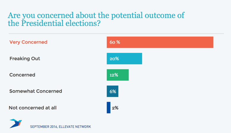 Are you concerned about the potential outcome of the Presidential election?
