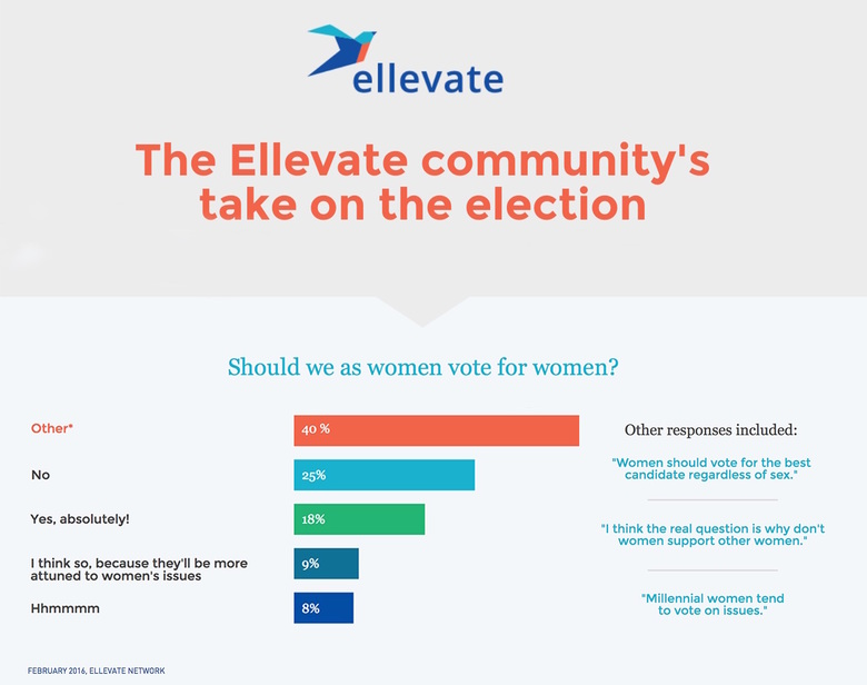 The Ellevate Community's Take on the Election