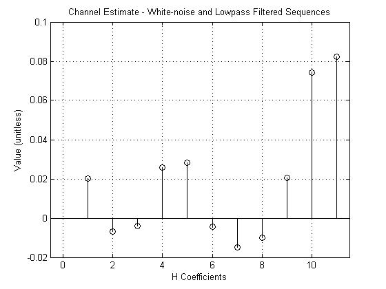 Upsampled input to an Adaptive filter?