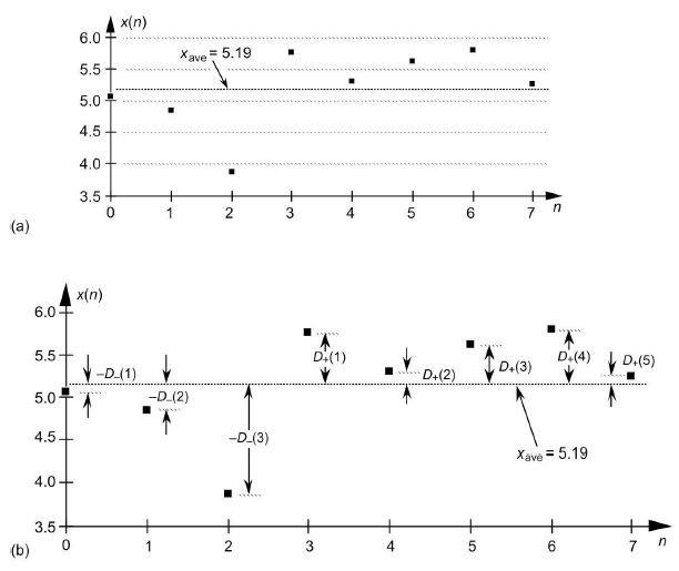 Above-Average Smoothing of Impulsive Noise - Rick Lyons