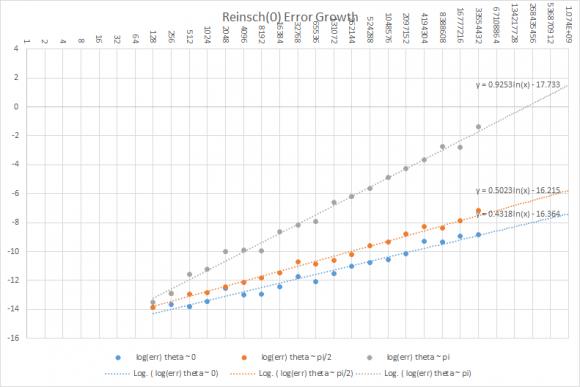 reinsch 0 error growth_86256.png
