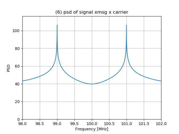 (6) psd of signal xmsg x carrier_43039.p