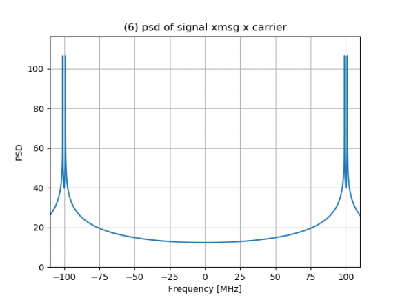 (6) psd of signal xmsg x carrier_70492.p