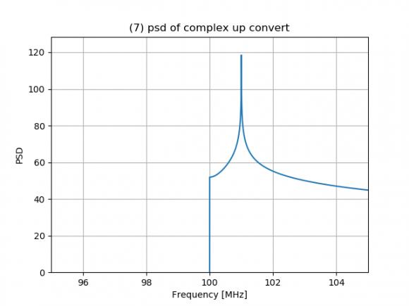 (7) psd of complex up convert_87550.png