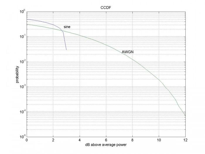 Peak to Average Power Ratio and CCDF - Neil Robertson
