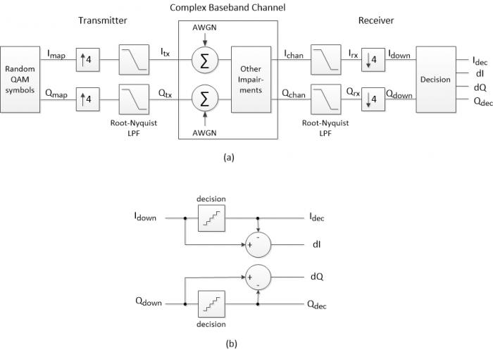 Compute Modulation Error Ratio  Mer  For Qam