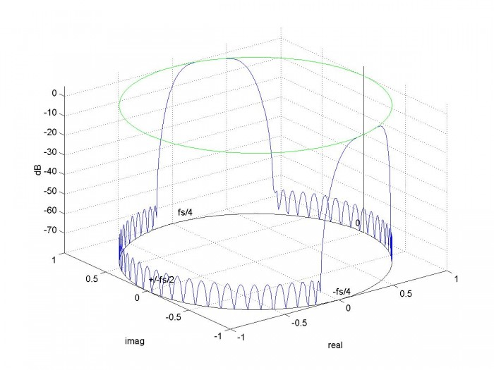 There's No End to It -- Matlab Code Plots Frequency Response