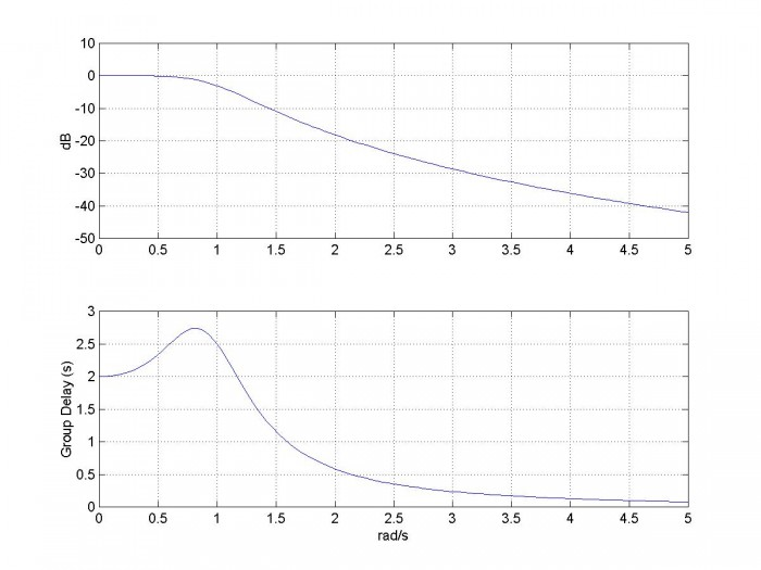 Modeling a Continuous-Time System with Matlab - Neil Robertson